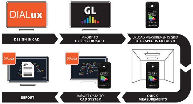 GL Modern Lighting Audit