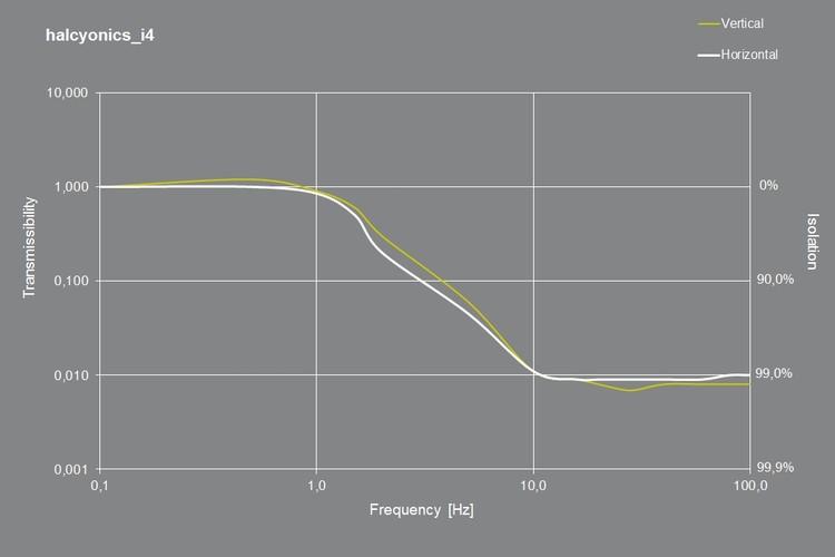 Système anti vibration Série I4
