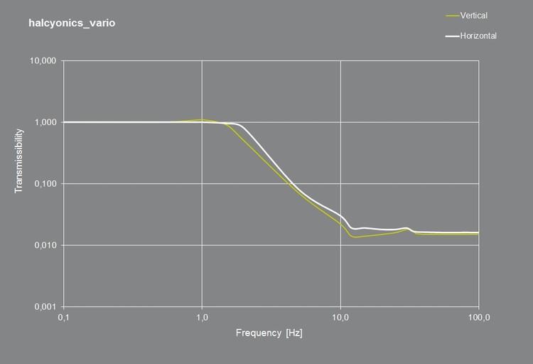 Module anti vibration actif Séries Vario